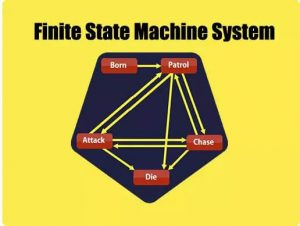 Read more about the article Finite State Machine System